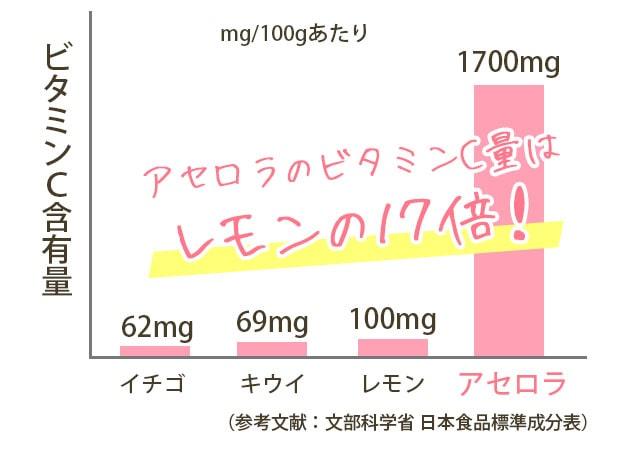 アセロラのビタミンCの含有量